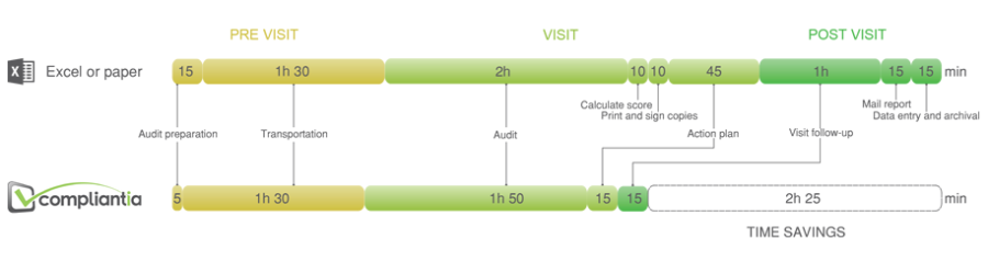 Retail Audit Workflow