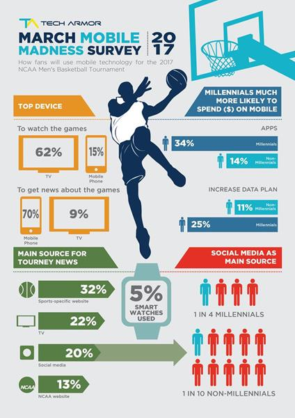 March Mobile Madness Infographic_Final-01 (1)